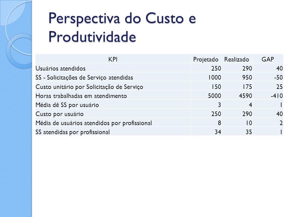 Perspectiva do Custo e Produtividade KPIProjetadoRealizadoGAP Usuários atendidos25029040 SS - Solicitações de Serviço atendidas1000950-50 Custo unitár
