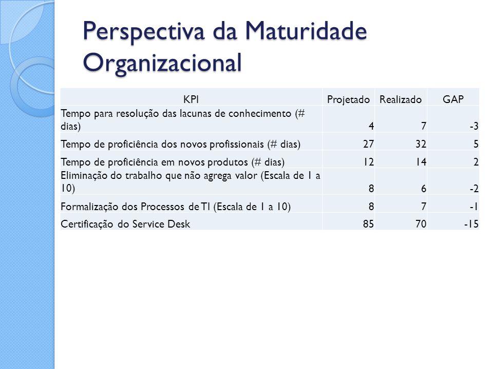Perspectiva da Maturidade Organizacional KPIProjetadoRealizadoGAP Tempo para resolução das lacunas de conhecimento (# dias)47-3 Tempo de proficiência