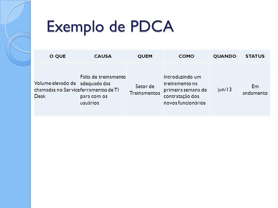 Exemplo de PDCA O QUECAUSAQUEMCOMOQUANDOSTATUS Volume elevado de chamadas no Service Desk Falta de treinamento adequado das ferramentas de TI para com