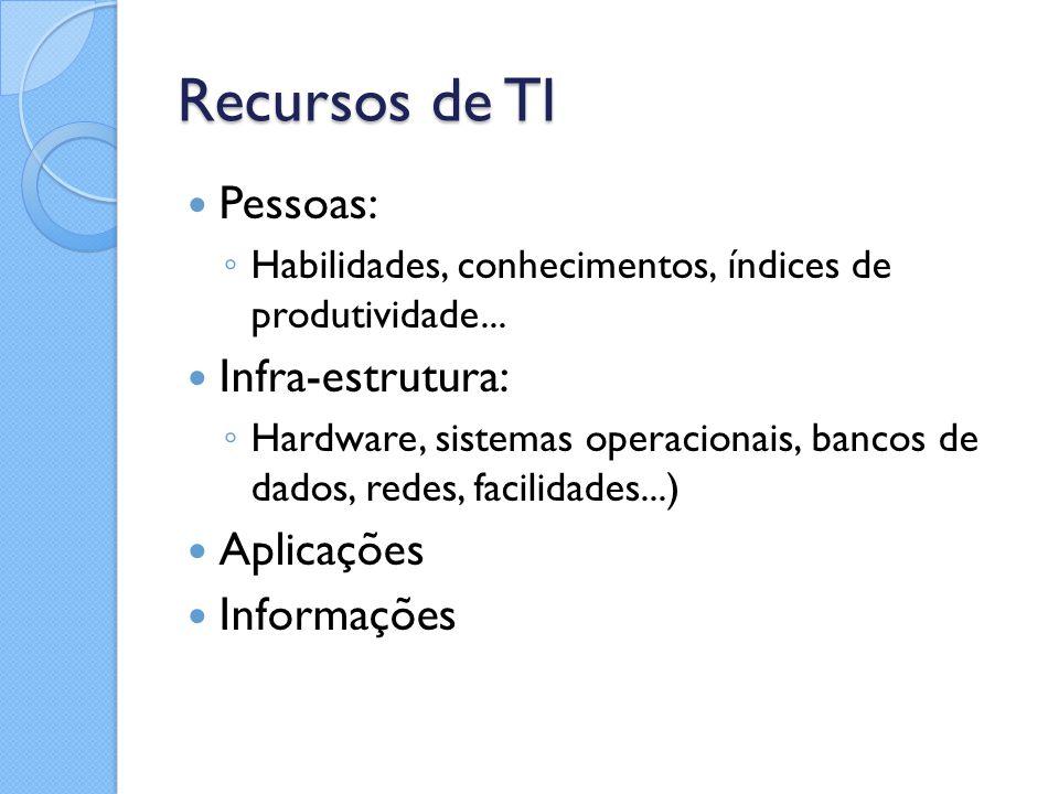 Recursos de TI Pessoas: ◦ Habilidades, conhecimentos, índices de produtividade... Infra-estrutura: ◦ Hardware, sistemas operacionais, bancos de dados,