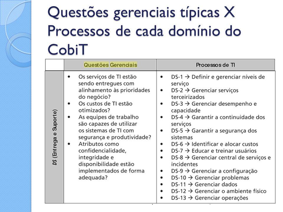 Questões gerenciais típicas X Processos de cada domínio do CobiT Fonte: FERNANDES, A. A.; ABREU, V. F. Implantando a Governança de TI
