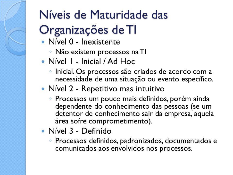 Níveis de Maturidade das Organizações de TI Nível 0 - Inexistente ◦ Não existem processos na TI Nível 1 - Inicial / Ad Hoc ◦ Inicial. Os processos são