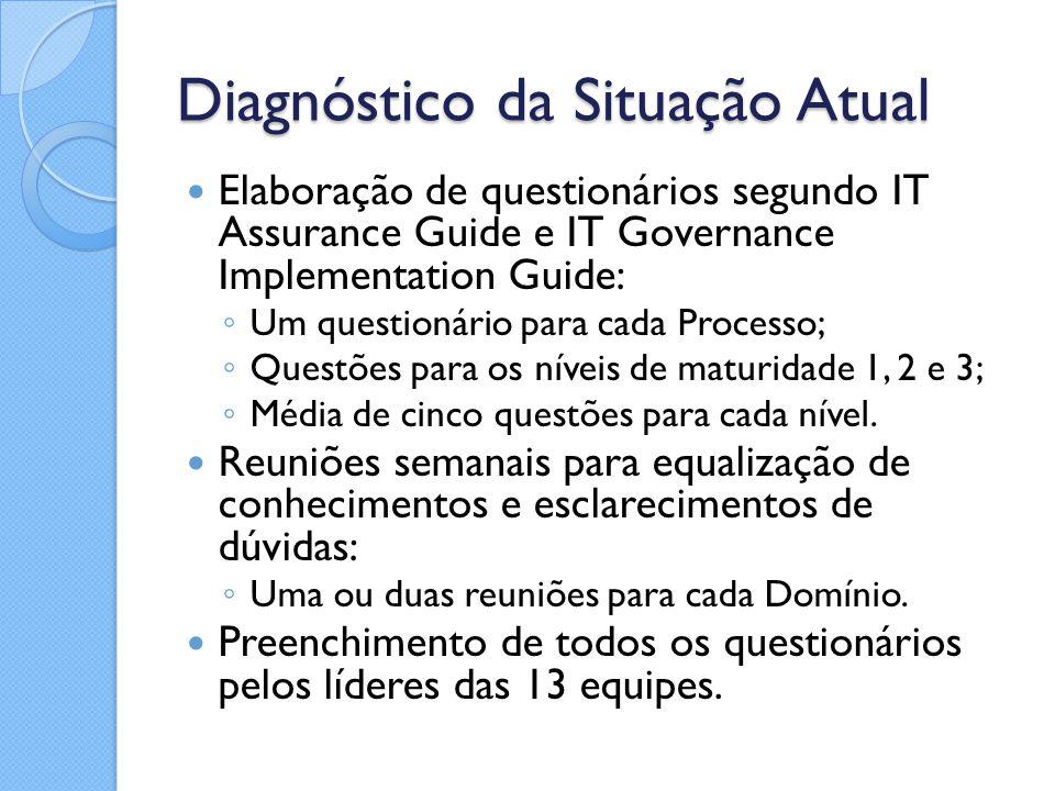 Diagnóstico da Situação Atual Elaboração de questionários segundo IT Assurance Guide e IT Governance Implementation Guide: ◦ Um questionário para cada