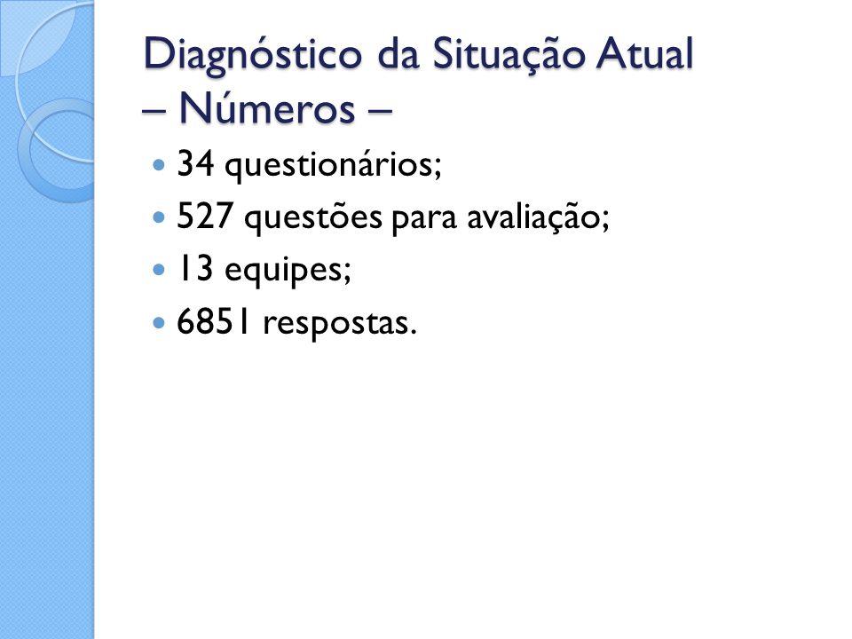 Diagnóstico da Situação Atual – Números – 34 questionários; 527 questões para avaliação; 13 equipes; 6851 respostas.