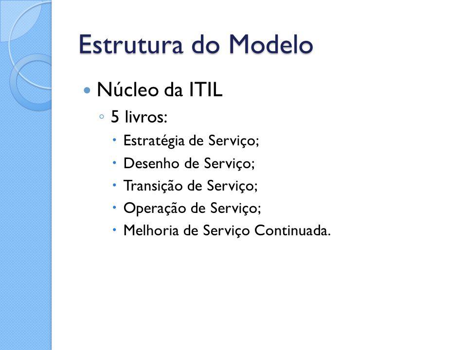 Estrutura do Modelo Núcleo da ITIL ◦ 5 livros:  Estratégia de Serviço;  Desenho de Serviço;  Transição de Serviço;  Operação de Serviço;  Melhori