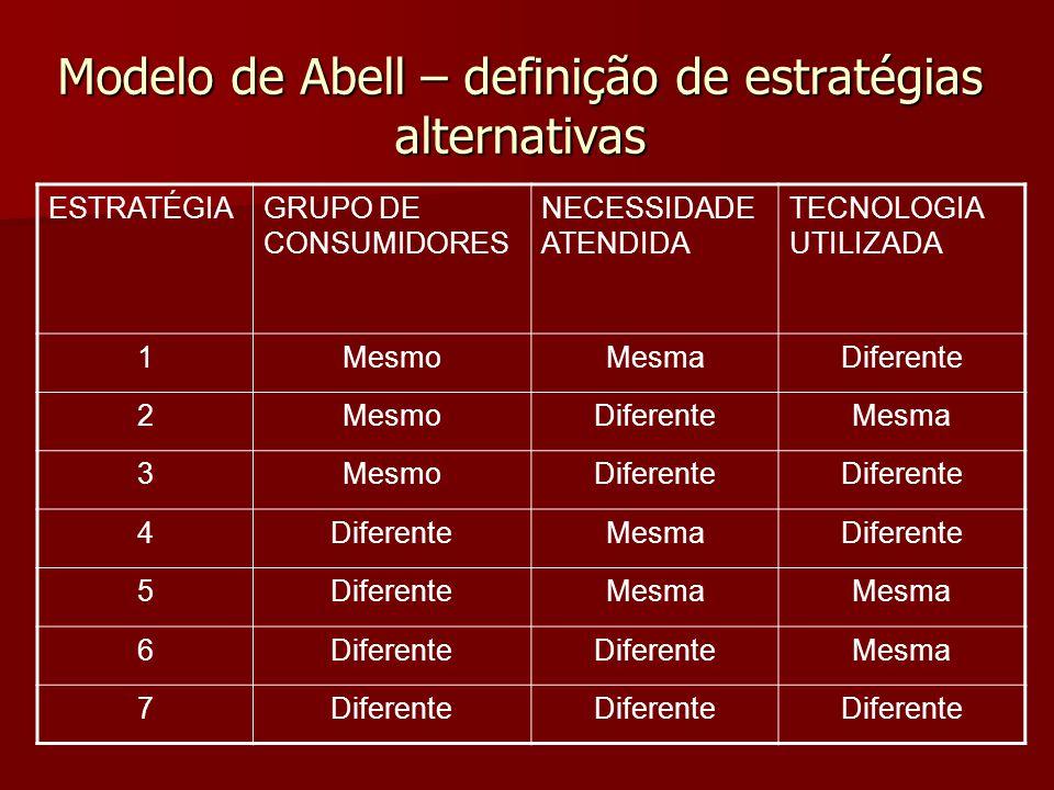Modelo de Abell – definição de estratégias alternativas ESTRATÉGIAGRUPO DE CONSUMIDORES NECESSIDADE ATENDIDA TECNOLOGIA UTILIZADA 1MesmoMesmaDiferente 2MesmoDiferenteMesma 3MesmoDiferente 4 MesmaDiferente 5 Mesma 6Diferente Mesma 7Diferente