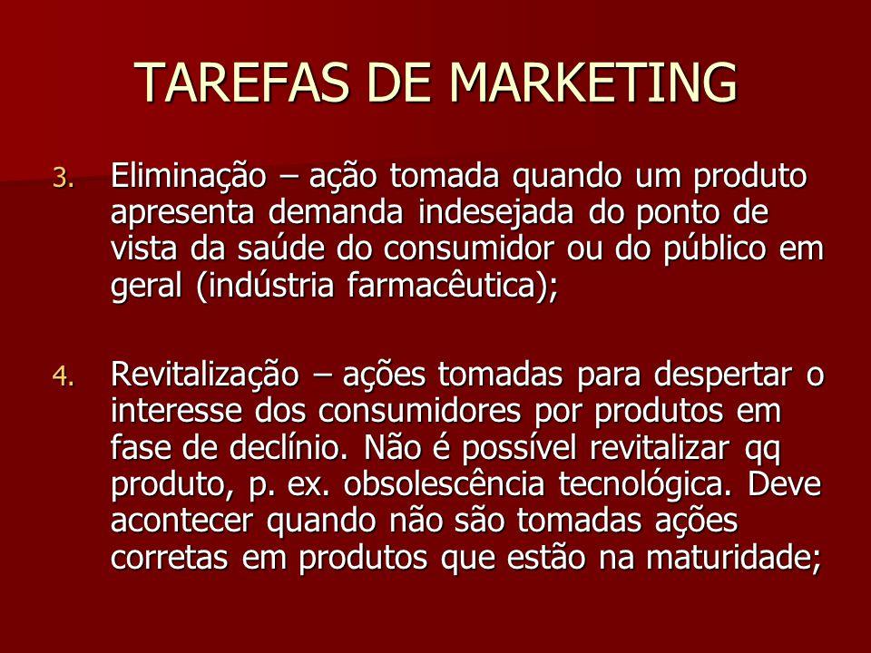 TAREFAS DE MARKETING 3. Eliminação – ação tomada quando um produto apresenta demanda indesejada do ponto de vista da saúde do consumidor ou do público