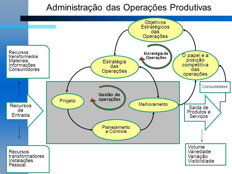 Objetivos Estratégicos das Operações Estratégia das Operações Melhoramento Planejamento e Controle Projeto O papel e a posição competitiva das operaçõ