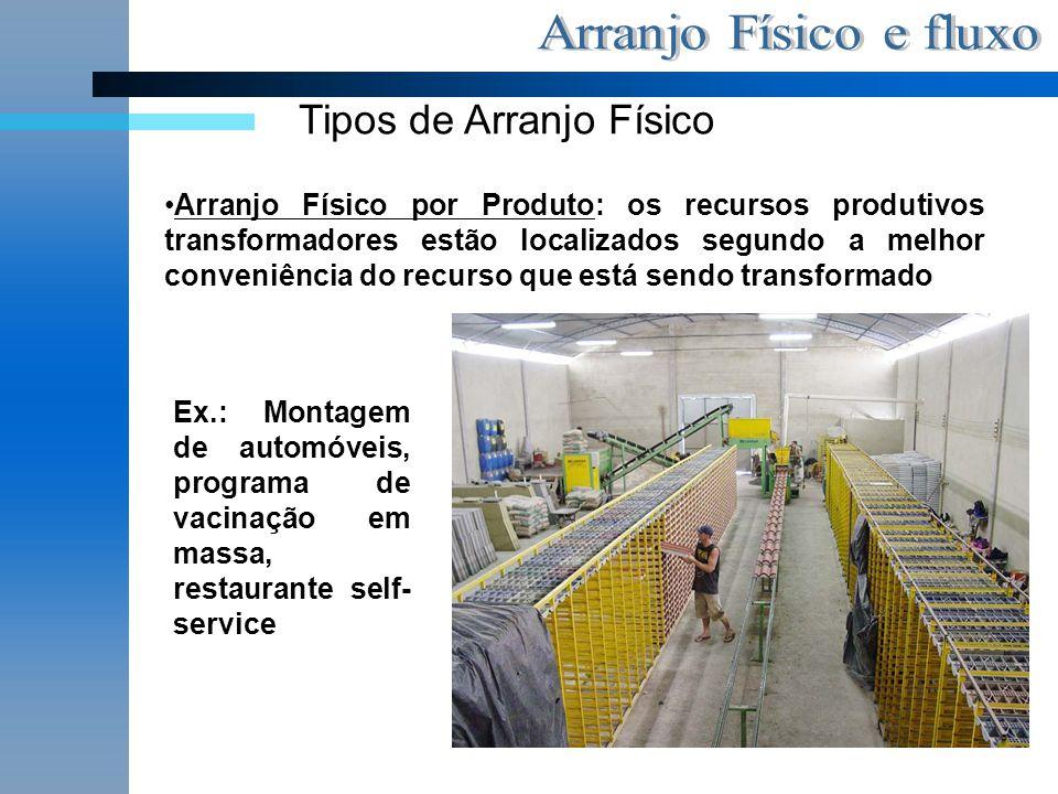 Tipos de Arranjo Físico Arranjo Físico por Produto: os recursos produtivos transformadores estão localizados segundo a melhor conveniência do recurso