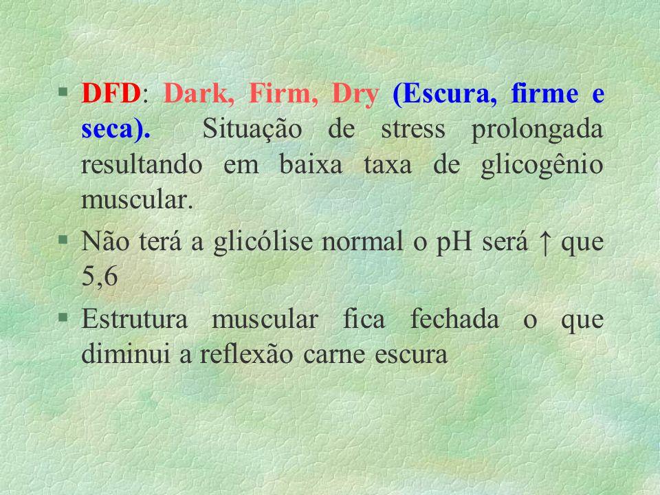 §DFD: Dark, Firm, Dry (Escura, firme e seca). Situação de stress prolongada resultando em baixa taxa de glicogênio muscular. §Não terá a glicólise nor