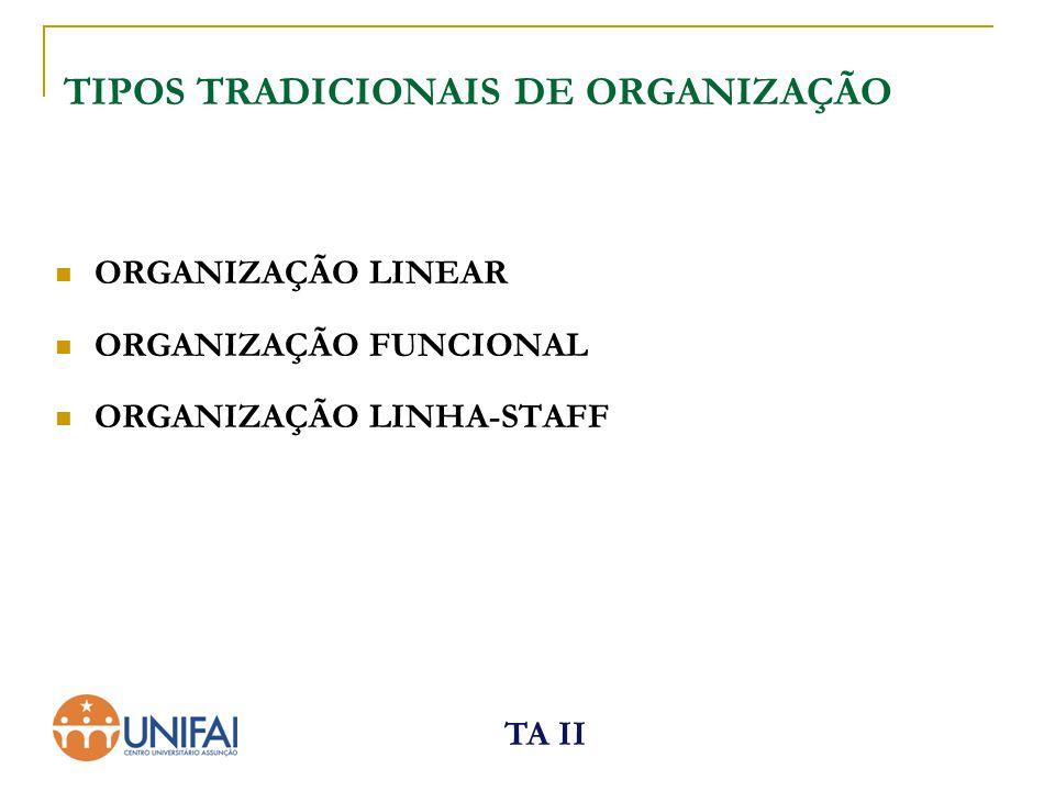 TA II Departamentalização TIPOS DE DEPARTAMENTALIZAÇÃO  Organização funcional;  Organização territorial;  Organização por produto;  Organização por processos;  Organização por clientes;  Organização por projetos.