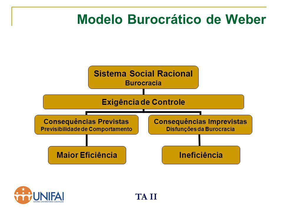 TA II Modelo Burocrático de Weber Ineficiência Maior Eficiência