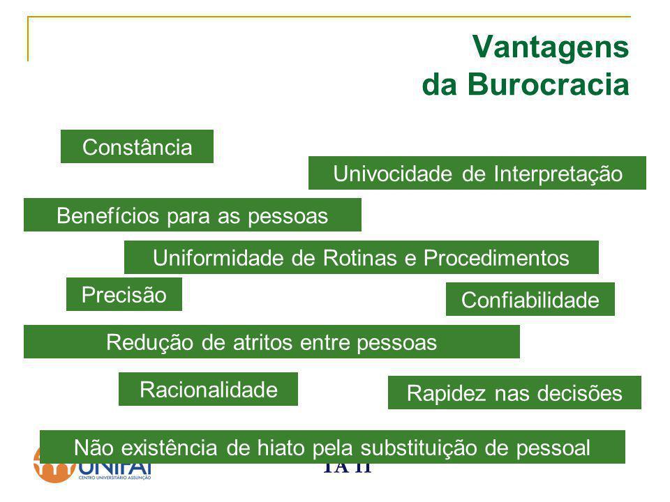 TA II Vantagens da Burocracia Racionalidade Precisão Rapidez nas decisões Univocidade de Interpretação Uniformidade de Rotinas e Procedimentos Não exi