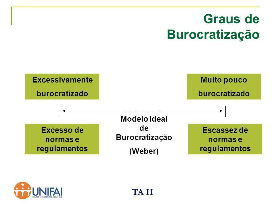 TA II Graus de Burocratização Excessivamente burocratizado Excesso de normas e regulamentos Muito pouco burocratizado Escassez de normas e regulamento
