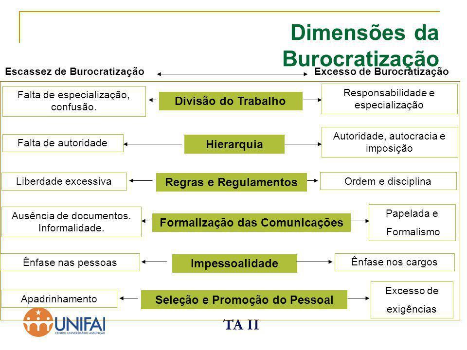 TA II Dimensões da Burocratização Escassez de Burocratização Excesso de Burocratização Divisão do Trabalho Hierarquia Regras e Regulamentos Formalizaç