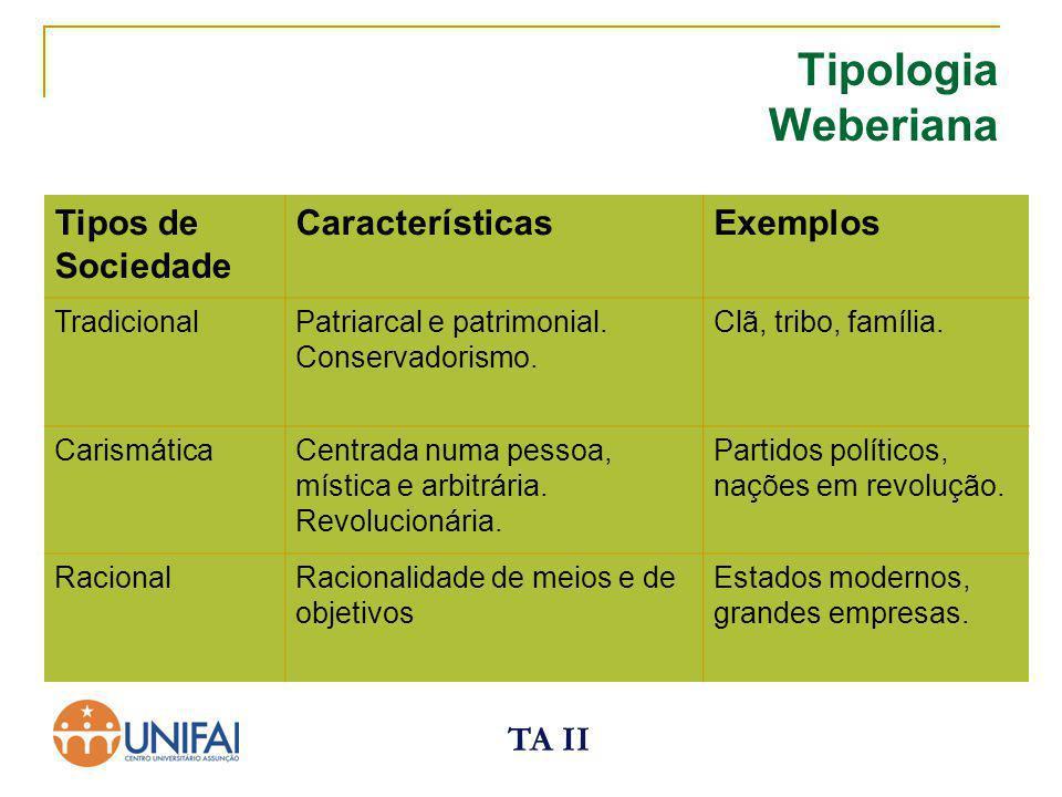 TA II Tipologia Weberiana Tipos de Sociedade CaracterísticasExemplos TradicionalPatriarcal e patrimonial. Conservadorismo. Clã, tribo, família. Carism