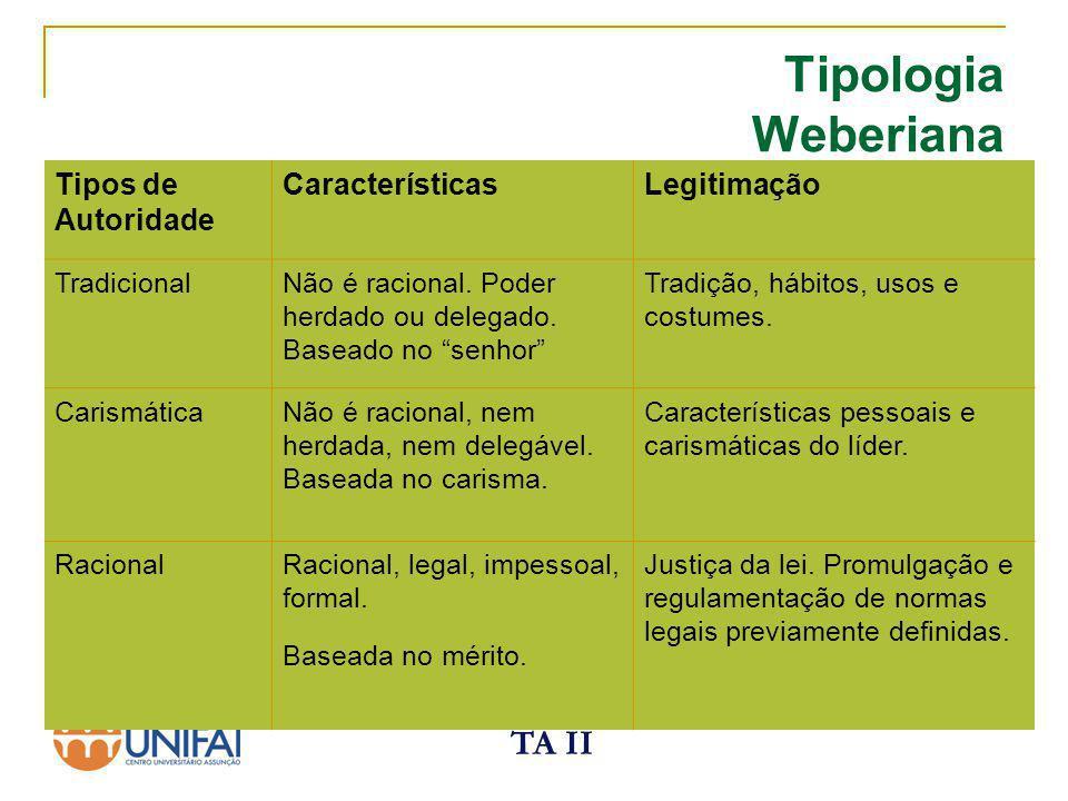 TA II Tipologia Weberiana AutoridadeAparato Administrativo Tradicional Carismática Racional Formas Patrimonial e Feudal Inconstante e Instável Burocracia