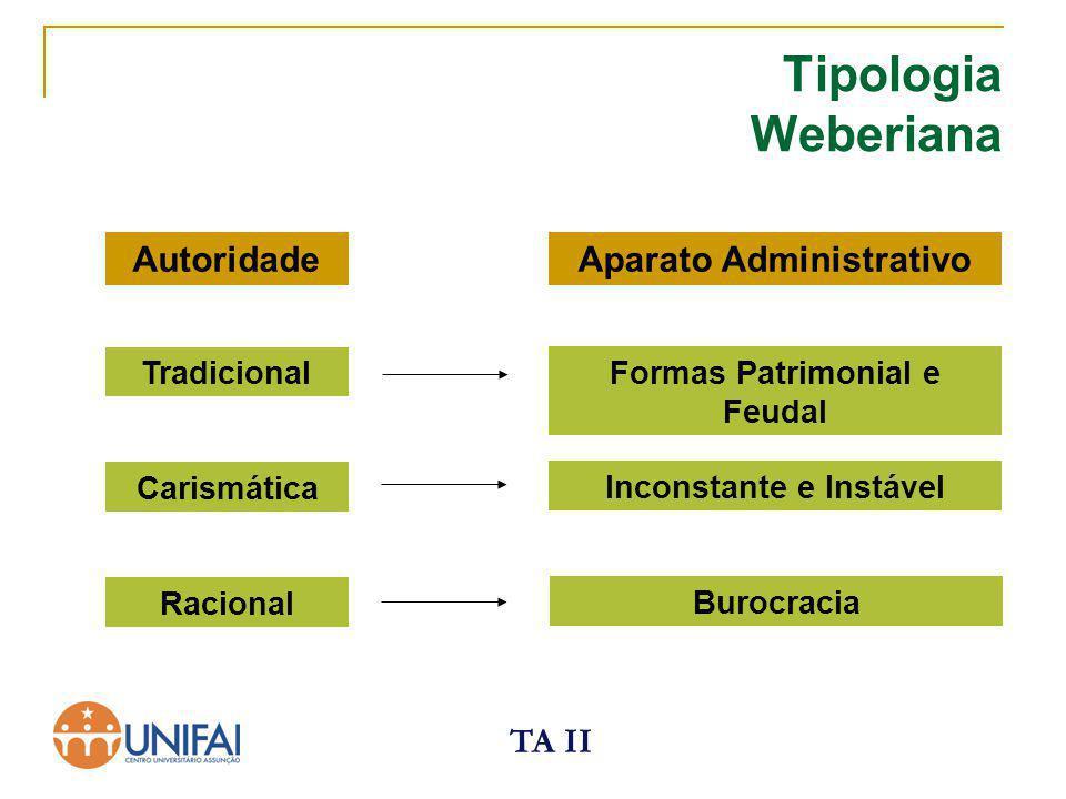 TA II Tipologia Weberiana AutoridadeAparato Administrativo Tradicional Carismática Racional Formas Patrimonial e Feudal Inconstante e Instável Burocra