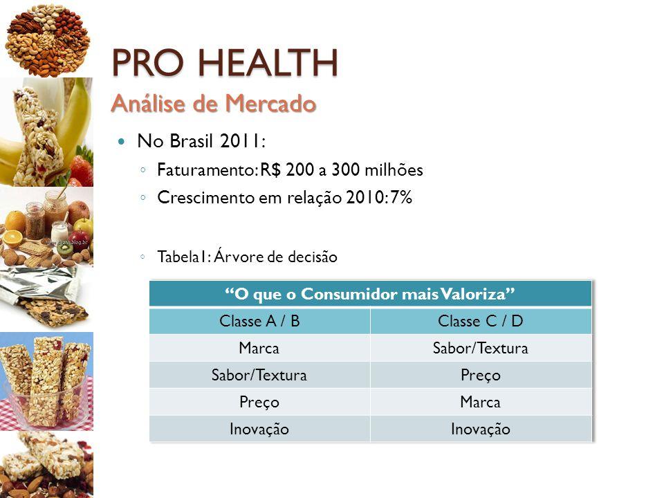 PRO HEALTH No Brasil 2011: ◦ Faturamento: R$ 200 a 300 milhões ◦ Crescimento em relação 2010: 7% ◦ Tabela1: Árvore de decisão Análise de Mercado