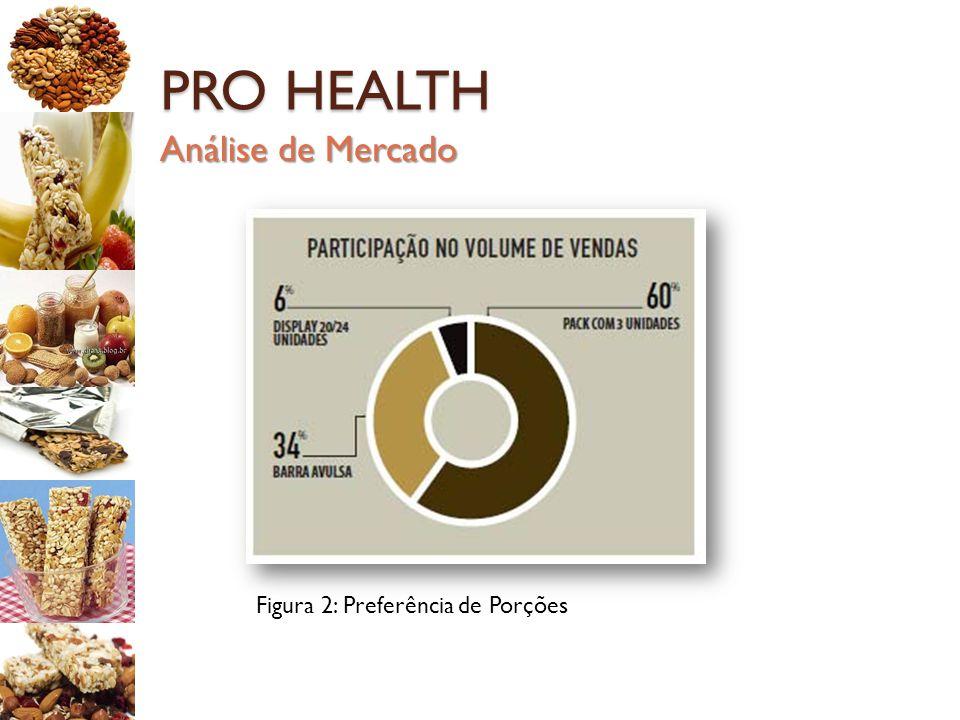 PRO HEALTH Figura 2: Preferência de Porções Análise de Mercado