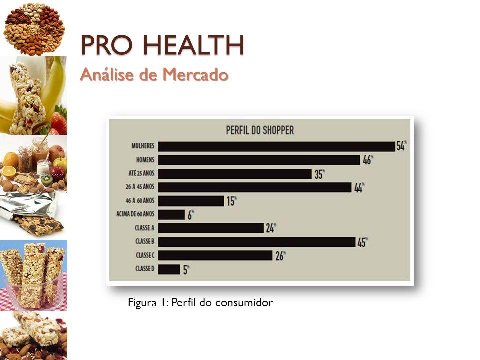 PRO HEALTH Figura 1: Perfil do consumidor Análise de Mercado