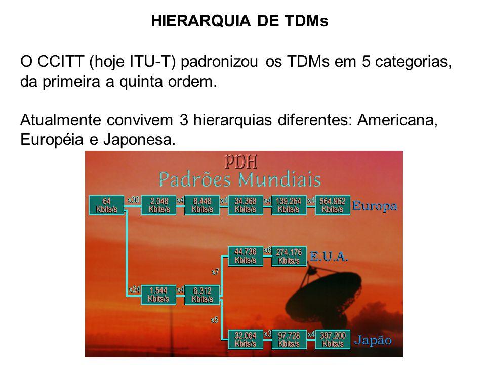 HIERARQUIA DE TDMs O CCITT (hoje ITU-T) padronizou os TDMs em 5 categorias, da primeira a quinta ordem.
