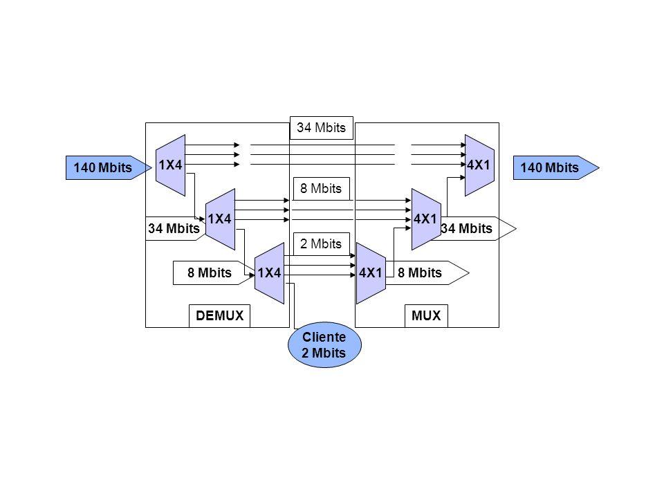 140 Mbits 34 Mbits 8 Mbits 34 Mbits 8 Mbits 2 Mbits 140 Mbits 34 Mbits 8 Mbits 1X4 4X1 1X44X1 Cliente 2 Mbits DEMUXMUX