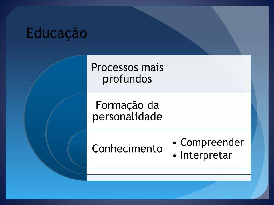 Educação Processos mais profundos Formação da personalidade Conhecimento Compreender Interpretar