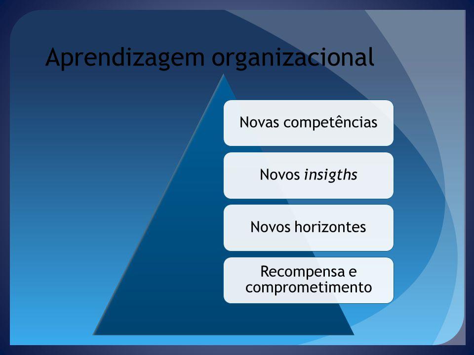 Aprendizagem organizacional Novas competênciasNovos insigthsNovos horizontes Recompensa e comprometimento