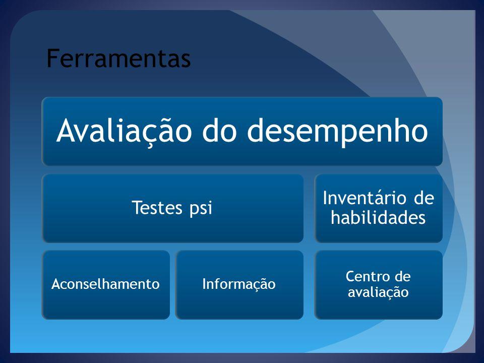 Ferramentas Avaliação do desempenho Testes psi AconselhamentoInformação Inventário de habilidades Centro de avaliação