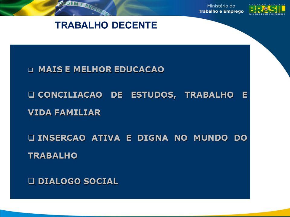  Desigualdades no acesso  Educacao & Trabalho  Abandono dos estudos:  homens – 42% trabalho  mulheres – 21,1% gravidez  Educação Profissional Mais e Melhor educação