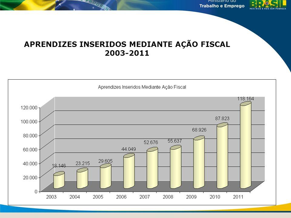 APRENDIZES INSERIDOS MEDIANTE AÇÃO FISCAL 2003-2011