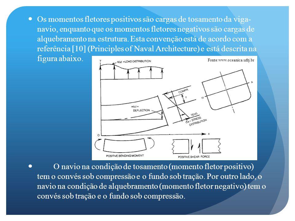 Os momentos fletores positivos são cargas de tosamento da viga- navio, enquanto que os momentos fletores negativos são cargas de alquebramento na estrutura.
