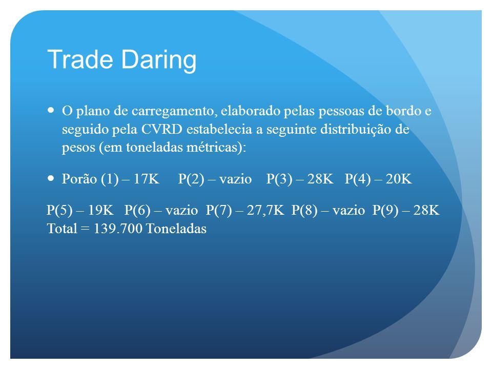 Trade Daring O plano de carregamento, elaborado pelas pessoas de bordo e seguido pela CVRD estabelecia a seguinte distribuição de pesos (em toneladas métricas): Porão (1) – 17K P(2) – vazio P(3) – 28K P(4) – 20K P(5) – 19K P(6) – vazio P(7) – 27,7K P(8) – vazio P(9) – 28K Total = 139.700 Toneladas