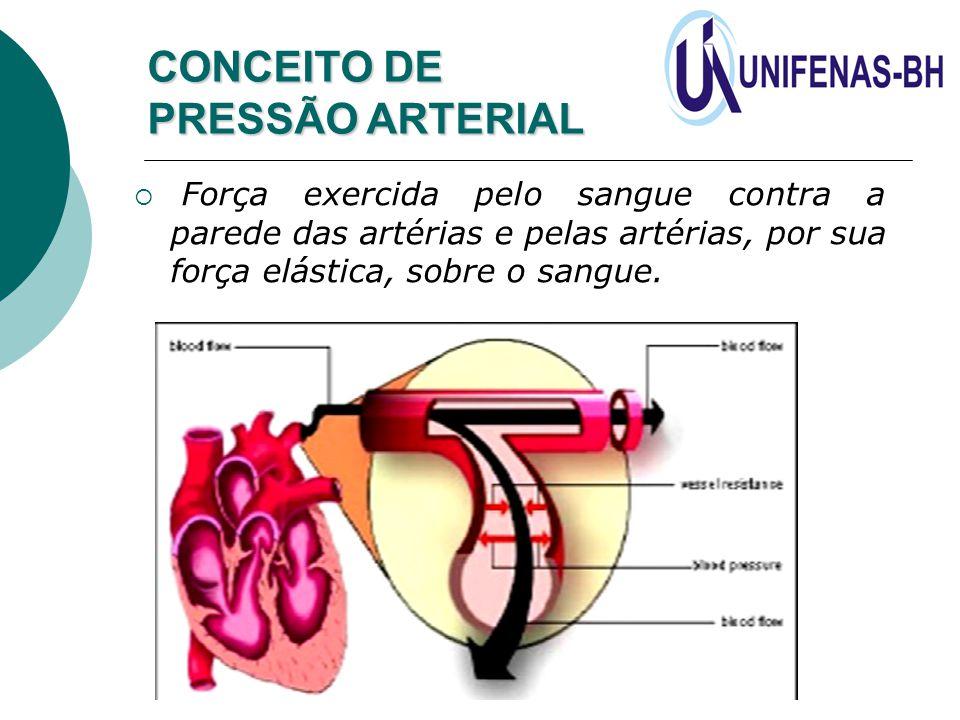  Força exercida pelo sangue contra a parede das artérias e pelas artérias, por sua força elástica, sobre o sangue. CONCEITO DE PRESSÃO ARTERIAL