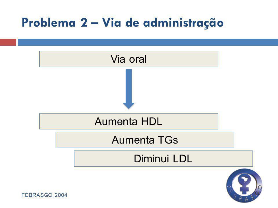 Problema 2 – Via de administração Via oral Aumenta HDL Aumenta TGs Diminui LDL FEBRASGO, 2004