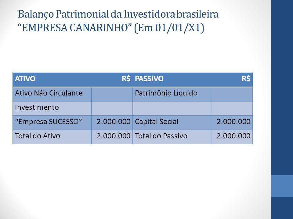 Balanço Patrimonial da Investidora brasileira EMPRESA CANARINHO (Em 01/01/X1) ATIVOR$PASSIVOR$ Ativo Não Circulante Patrimônio Líquido Investimento Empresa SUCESSO 2.000.000Capital Social2.000.000 Total do Ativo2.000.000Total do Passivo2.000.000
