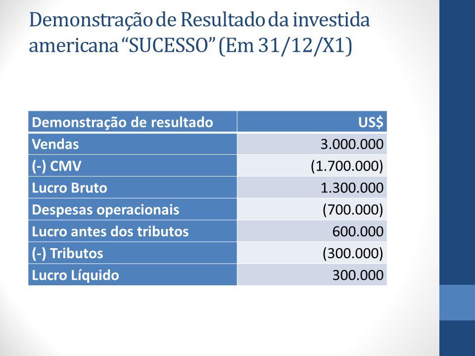 Demonstração de Resultado da investida americana SUCESSO (Em 31/12/X1) Demonstração de resultadoUS$ Vendas3.000.000 (-) CMV(1.700.000) Lucro Bruto1.300.000 Despesas operacionais(700.000) Lucro antes dos tributos600.000 (-) Tributos(300.000) Lucro Líquido300.000