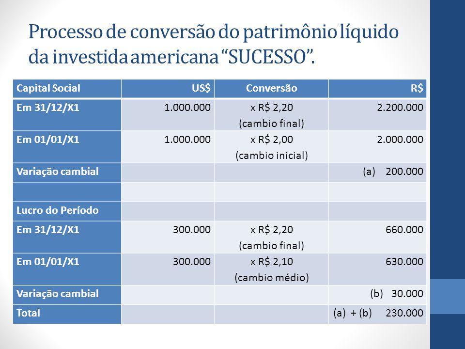 Capital SocialUS$ConversãoR$ Em 31/12/X11.000.000 x R$ 2,20 (cambio final) 2.200.000 Em 01/01/X11.000.000 x R$ 2,00 (cambio inicial) 2.000.000 Variação cambial (a) 200.000 Lucro do Período Em 31/12/X1300.000 x R$ 2,20 (cambio final) 660.000 Em 01/01/X1300.000 x R$ 2,10 (cambio médio) 630.000 Variação cambial (b) 30.000 Total (a)+ (b) 230.000 Processo de conversão do patrimônio líquido da investida americana SUCESSO .