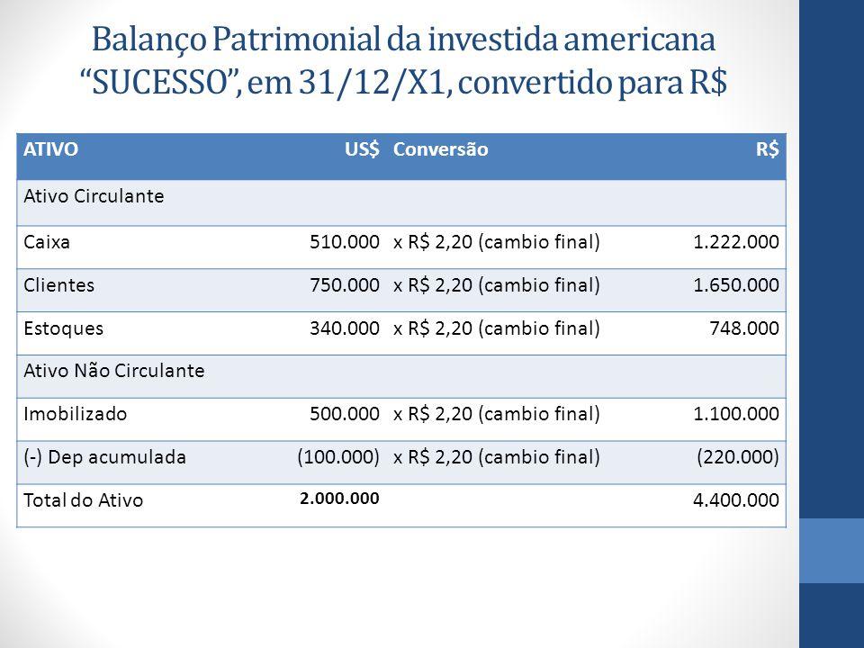 Balanço Patrimonial da investida americana SUCESSO , em 31/12/X1, convertido para R$ ATIVOUS$ConversãoR$ Ativo Circulante Caixa510.000x R$ 2,20 (cambio final)1.222.000 Clientes750.000x R$ 2,20 (cambio final)1.650.000 Estoques340.000x R$ 2,20 (cambio final)748.000 Ativo Não Circulante Imobilizado500.000x R$ 2,20 (cambio final)1.100.000 (-) Dep acumulada(100.000)x R$ 2,20 (cambio final)(220.000) Total do Ativo 2.000.000 4.400.000