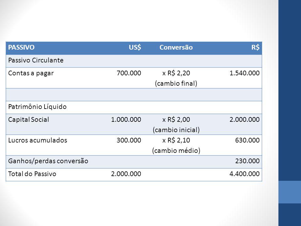 PASSIVOUS$ConversãoR$ Passivo Circulante Contas a pagar700.000 x R$ 2,20 (cambio final) 1.540.000 Patrimônio Líquido Capital Social1.000.000 x R$ 2,00 (cambio inicial) 2.000.000 Lucros acumulados300.000 x R$ 2,10 (cambio médio) 630.000 Ganhos/perdas conversão 230.000 Total do Passivo2.000.000 4.400.000