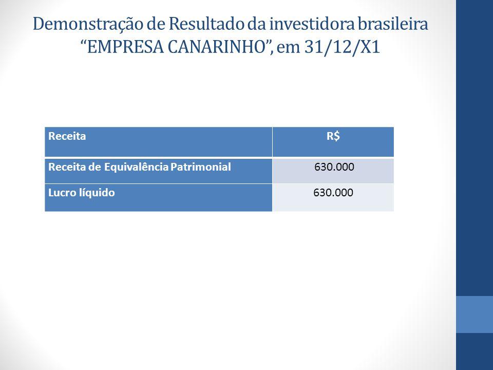 Demonstração de Resultado da investidora brasileira EMPRESA CANARINHO , em 31/12/X1 ReceitaR$ Receita de Equivalência Patrimonial 630.000 Lucro líquido630.000