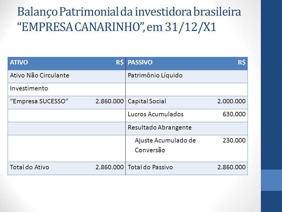 Balanço Patrimonial da investidora brasileira EMPRESA CANARINHO , em 31/12/X1 ATIVOR$PASSIVOR$ Ativo Não Circulante Patrimônio Líquido Investimento Empresa SUCESSO 2.860.000Capital Social2.000.000 Lucros Acumulados630.000 Resultado Abrangente Ajuste Acumulado de Conversão 230.000 Total do Ativo2.860.000Total do Passivo2.860.000