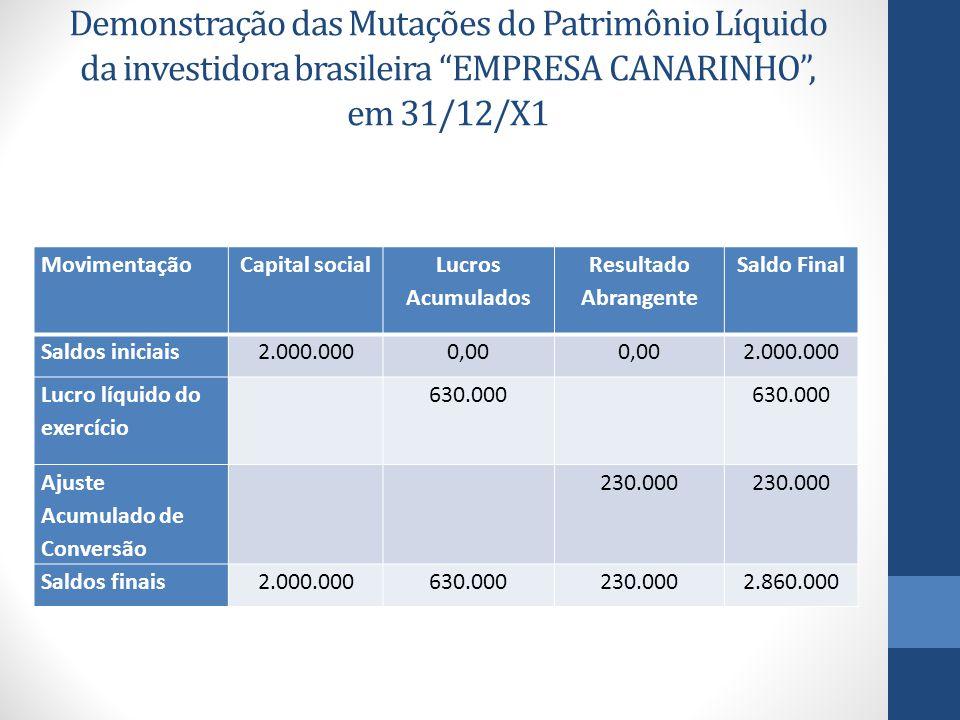 Demonstração das Mutações do Patrimônio Líquido da investidora brasileira EMPRESA CANARINHO , em 31/12/X1 MovimentaçãoCapital social Lucros Acumulados Resultado Abrangente Saldo Final Saldos iniciais2.000.0000,00 2.000.000 Lucro líquido do exercício 630.000 Ajuste Acumulado de Conversão 230.000 Saldos finais2.000.000630.000230.0002.860.000