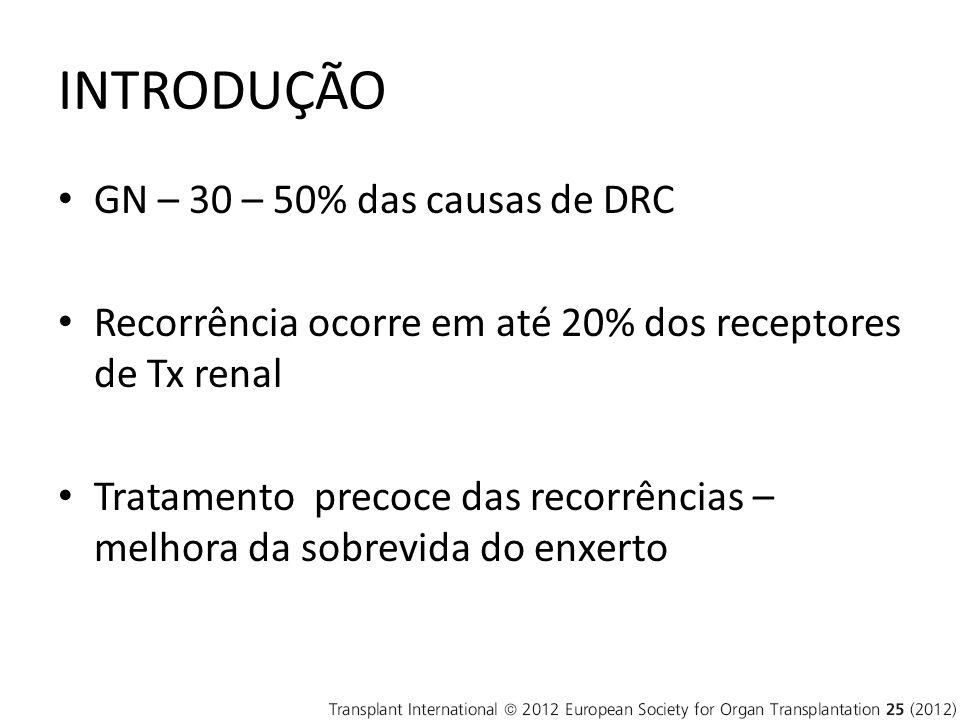 INTRODUÇÃO GN – 30 – 50% das causas de DRC Recorrência ocorre em até 20% dos receptores de Tx renal Tratamento precoce das recorrências – melhora da sobrevida do enxerto