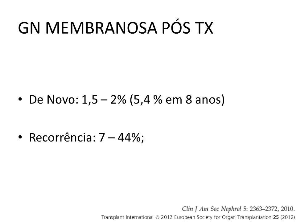 GN MEMBRANOSA PÓS TX De Novo: 1,5 – 2% (5,4 % em 8 anos) Recorrência: 7 – 44%;