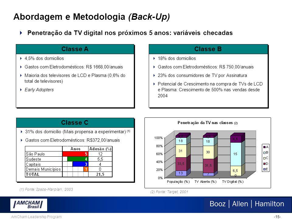 -15-AmCham Leadership Program Abordagem e Metodologia (Back-Up)  Penetração da TV digital nos próximos 5 anos: variáveis checadas Classe A  4,5% dos domicílios  Gastos com Eletrodomésticos: R$ 1668,00/anuais  Maioria dos televisores de LCD e Plasma (0,6% do total de televisores)  Early Adopters  4,5% dos domicílios  Gastos com Eletrodomésticos: R$ 1668,00/anuais  Maioria dos televisores de LCD e Plasma (0,6% do total de televisores)  Early Adopters Classe B  18% dos domicílios  Gastos com Eletrodomésticos: R$ 750,00/anuais  23% dos consumidores de TV por Assinatura  Potencial de Crescimento na compra de TVs de LCD e Plasma: Crescimento de 500% nas vendas desde 2004  18% dos domicílios  Gastos com Eletrodomésticos: R$ 750,00/anuais  23% dos consumidores de TV por Assinatura  Potencial de Crescimento na compra de TVs de LCD e Plasma: Crescimento de 500% nas vendas desde 2004 Classe C  31% dos domicílio (Mais propensa a experimentar) (1)  Gastos com Eletrodomésticos: R$372,00/anuais  31% dos domicílio (Mais propensa a experimentar) (1)  Gastos com Eletrodomésticos: R$372,00/anuais (1) Fonte: Ipsos-Marplan, 2003 (2) Fonte: Target, 2001
