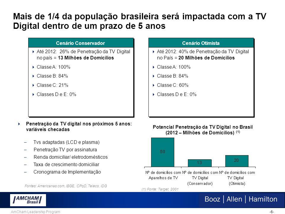 -6-AmCham Leadership Program Mais de 1/4 da população brasileira será impactada com a TV Digital dentro de um prazo de 5 anos Cenário Conservador  Até 2012: 26% de Penetração da TV Digital no país = 13 Milhões de Domicílios  Classe A: 100%  Classe B: 84%  Classe C: 21%  Classes D e E: 0%  Até 2012: 26% de Penetração da TV Digital no país = 13 Milhões de Domicílios  Classe A: 100%  Classe B: 84%  Classe C: 21%  Classes D e E: 0% Cenário Otimista  Até 2012: 40% de Penetração da TV Digital no País = 20 Milhões de Domicílios  Classe A: 100%  Classe B: 84%  Classe C: 60%  Classes D e E: 0%  Até 2012: 40% de Penetração da TV Digital no País = 20 Milhões de Domicílios  Classe A: 100%  Classe B: 84%  Classe C: 60%  Classes D e E: 0% Potencial Penetração da TV Digital no Brasil (2012 – Milhões de Domicílios) (1) (1) Fonte: Target, 2001  Penetração da TV digital nos próximos 5 anos: variáveis checadas –Tvs adaptadas (LCD e plasma) –Penetração TV por assinatura –Renda domiciliar/ eletrodomésticos –Taxa de crescimento domiciliar –Cronograma de Implementação Fontes: Americanas.com, IBGE, CPqD, Teleco, IDG