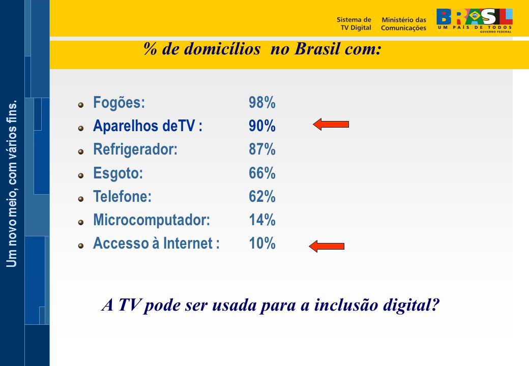 Um novo meio, com vários fins. % de domicílios no Brasil com: Fogões: 98% Aparelhos deTV : 90% Refrigerador: 87% Esgoto: 66% Telefone: 62% Microcomput