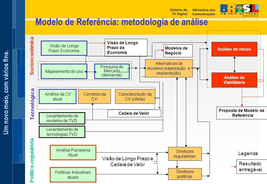 Um novo meio, com vários fins. Modelo de Referência: metodologia de análise Socioeconômica Político-regulatória Resultado entregável Legenda: Visão de